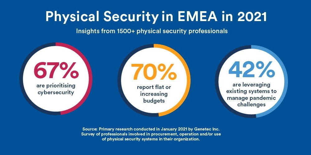 Genetec EMEA Shares New Research into the State of Physical Security 2021